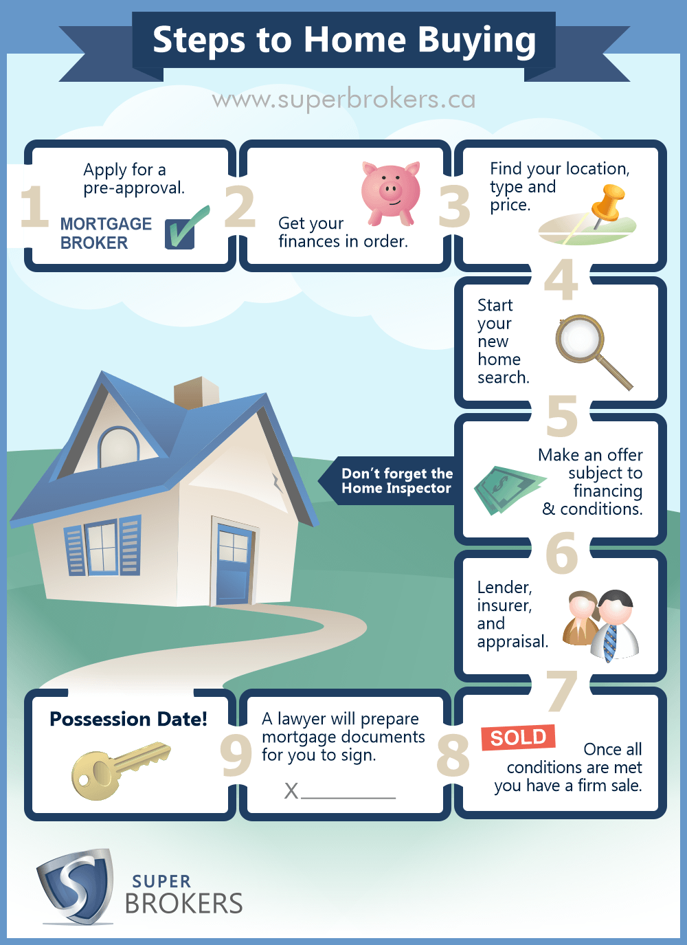 Steps to home buying infographic