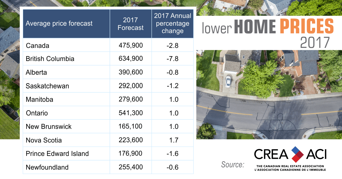 Lower Home Prices