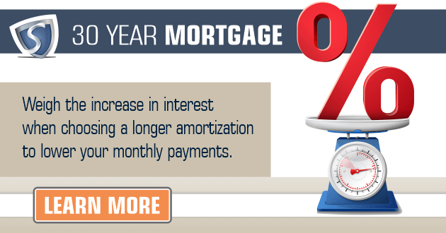 Longer mortgage amortizations.