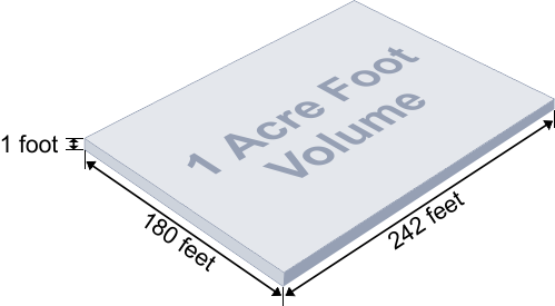 Acres To Square Feet Google Search Site Planing And Design
